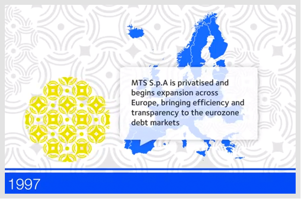 MTS Market Animation About
